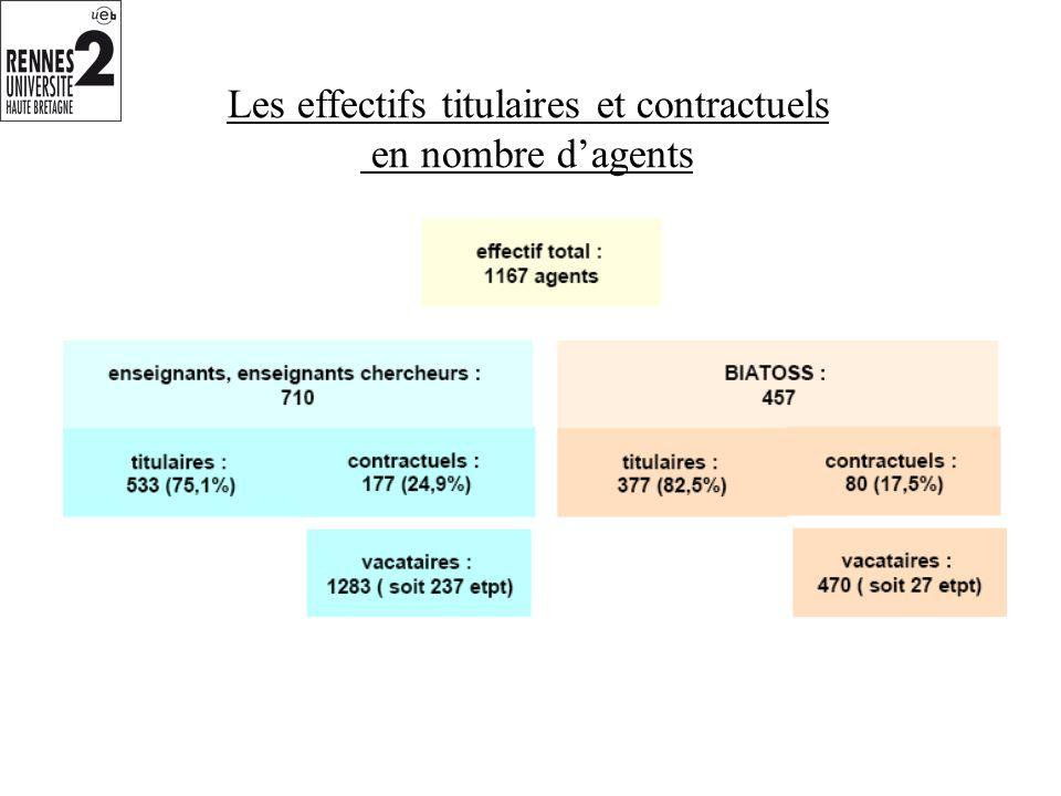 Les effectifs titulaires et contractuels en nombre dagents