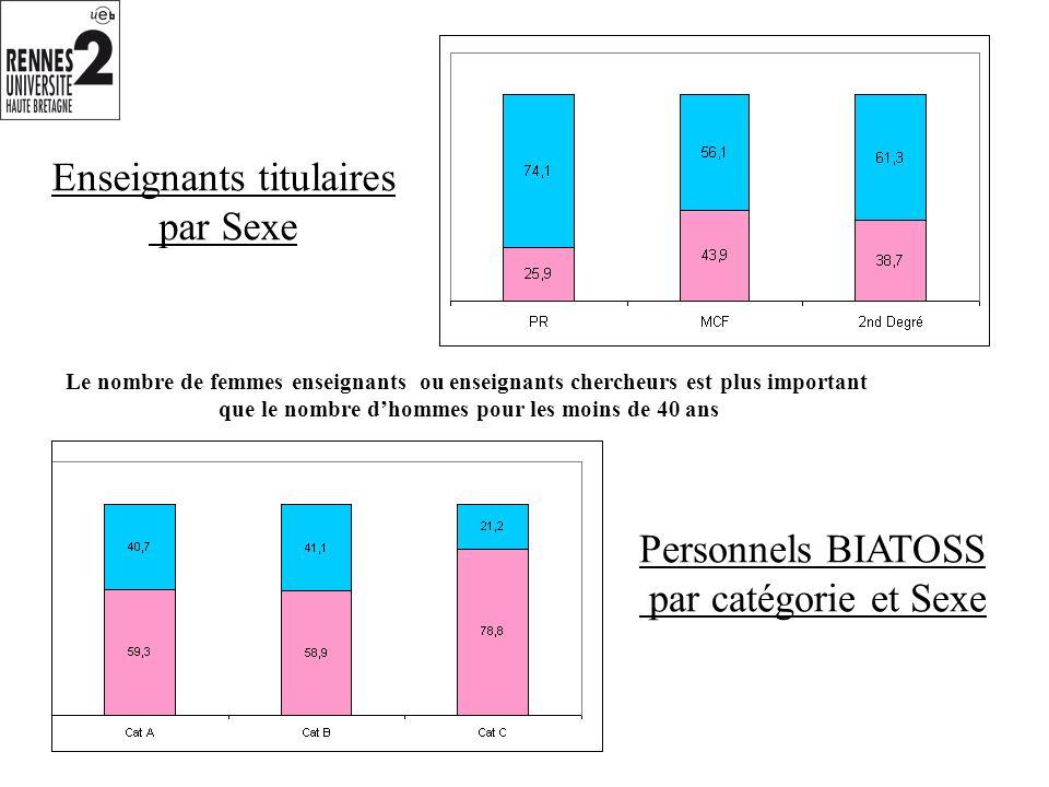 Enseignants titulaires par Sexe Personnels BIATOSS par catégorie et Sexe Le nombre de femmes enseignants ou enseignants chercheurs est plus important que le nombre dhommes pour les moins de 40 ans