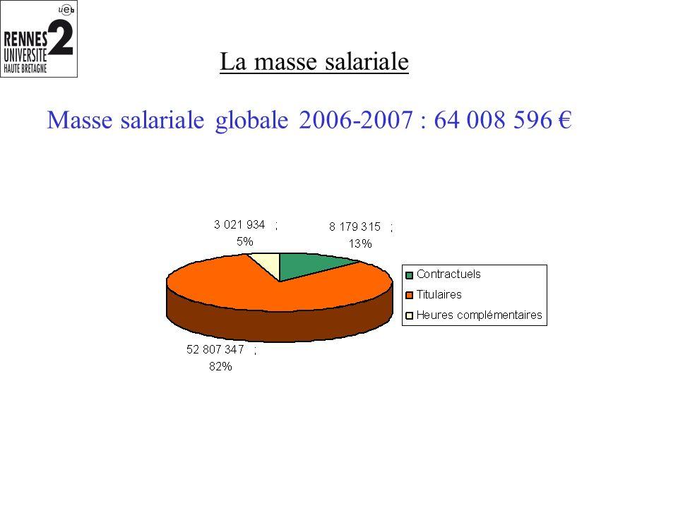 La masse salariale Masse salariale globale 2006-2007 : 64 008 596