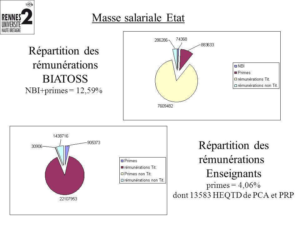 Répartition des rémunérations BIATOSS NBI+primes = 12,59% Répartition des rémunérations Enseignants primes = 4,06% dont 13583 HEQTD de PCA et PRP Masse salariale Etat