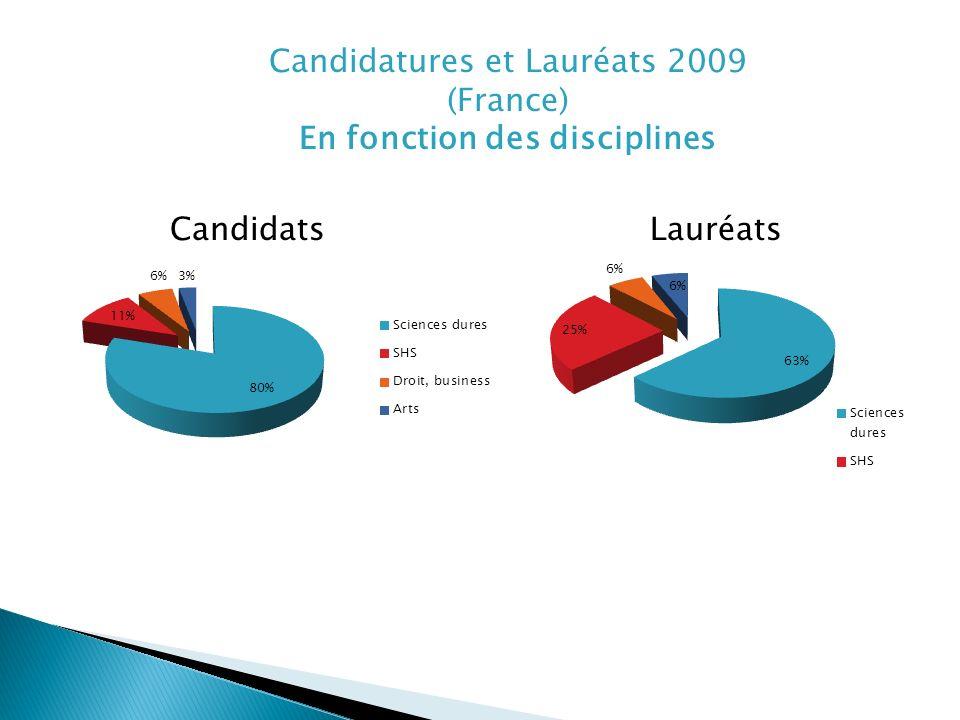 Candidatures et Lauréats 2009 (France) En fonction des disciplines CandidatsLauréats