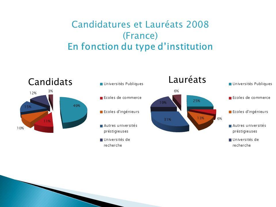 Candidatures et Lauréats 2008 (France) En fonction du type dinstitution Lauréats