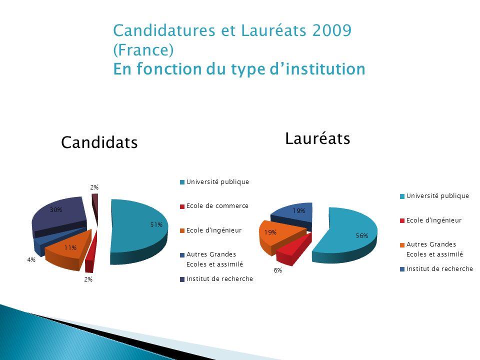 Candidatures et Lauréats 2009 (France) En fonction du type dinstitution Candidats Lauréats