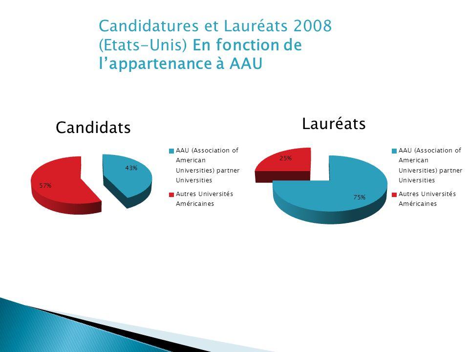 Candidatures et Lauréats 2008 (Etats-Unis) En fonction de lappartenance à AAU Candidats Lauréats