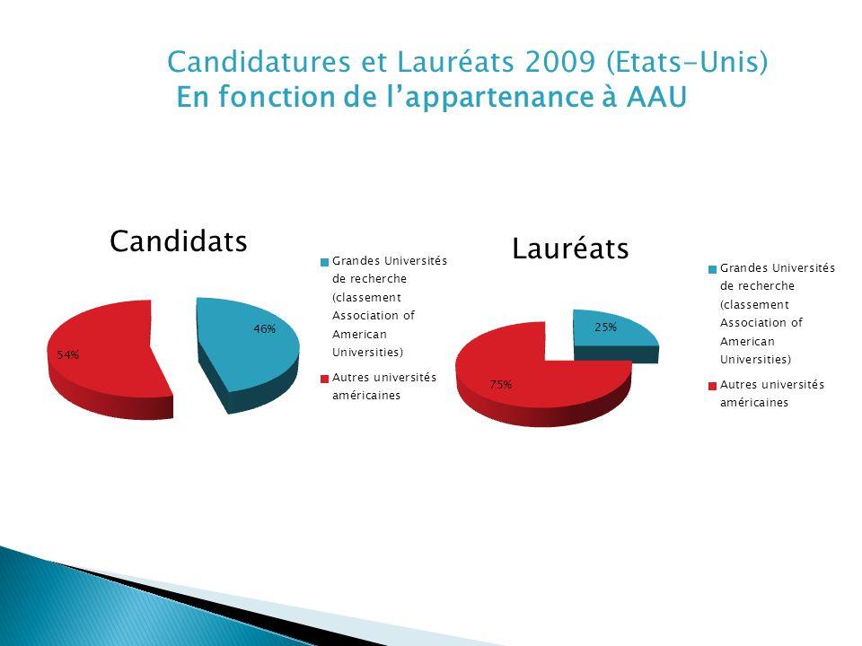Candidatures et Lauréats 2009 (Etats-Unis) En fonction de lappartenance à AAU Candidats Lauréats