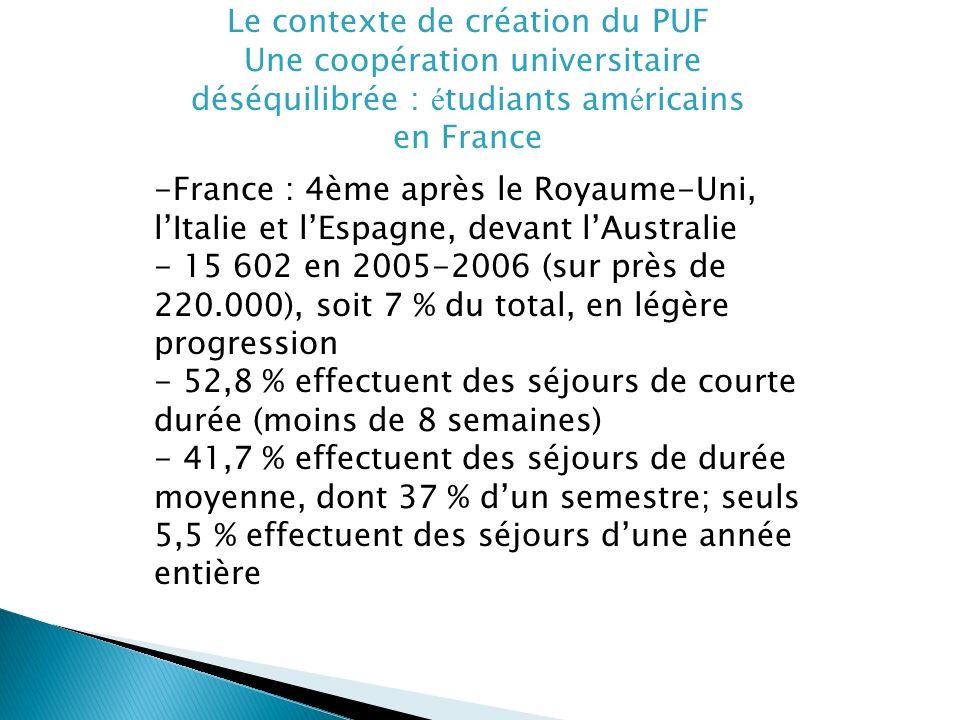 Le contexte de création du PUF Une coopération universitaire déséquilibrée : é tudiants am é ricains en France -France : 4ème après le Royaume-Uni, lItalie et lEspagne, devant lAustralie - 15 602 en 2005-2006 (sur près de 220.000), soit 7 % du total, en légère progression - 52,8 % effectuent des séjours de courte durée (moins de 8 semaines) - 41,7 % effectuent des séjours de durée moyenne, dont 37 % dun semestre; seuls 5,5 % effectuent des séjours dune année entière