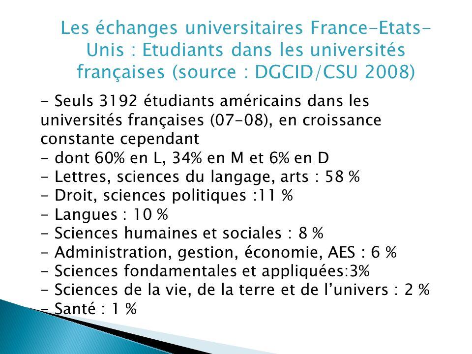 - Seuls 3192 étudiants américains dans les universités françaises (07-08), en croissance constante cependant - dont 60% en L, 34% en M et 6% en D - Lettres, sciences du langage, arts : 58 % - Droit, sciences politiques :11 % - Langues : 10 % - Sciences humaines et sociales : 8 % - Administration, gestion, économie, AES : 6 % - Sciences fondamentales et appliquées:3% - Sciences de la vie, de la terre et de lunivers : 2 % - Santé : 1 % Les échanges universitaires France-Etats- Unis : Etudiants dans les universités françaises (source : DGCID/CSU 2008)