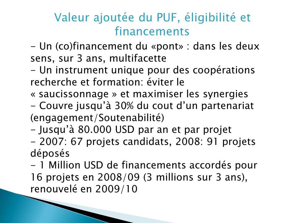 Valeur ajoutée du PUF, éligibilité et financements - Un (co)financement du «pont» : dans les deux sens, sur 3 ans, multifacette - Un instrument unique pour des coopérations recherche et formation: éviter le « saucissonnage » et maximiser les synergies - Couvre jusquà 30% du cout dun partenariat (engagement/Soutenabilité) - Jusquà 80.000 USD par an et par projet - 2007: 67 projets candidats, 2008: 91 projets déposés - 1 Million USD de financements accordés pour 16 projets en 2008/09 (3 millions sur 3 ans), renouvelé en 2009/10