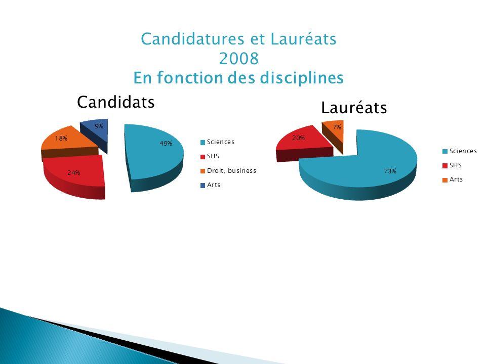 Candidatures et Lauréats 2008 En fonction des disciplines