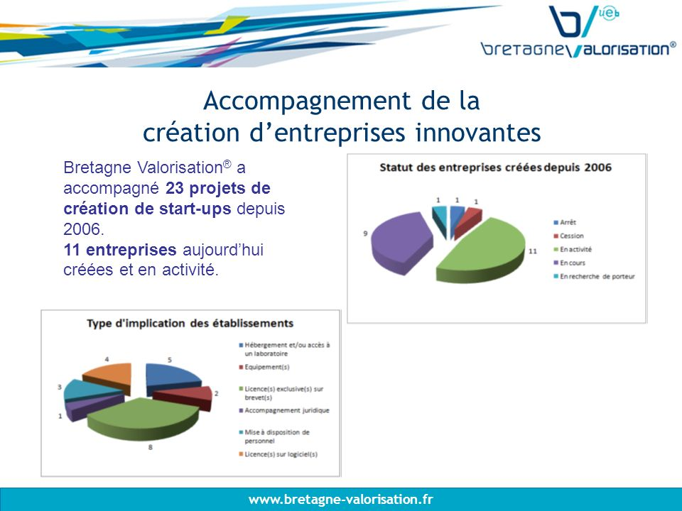 www.bretagne-valorisation.fr Accompagnement de la création dentreprises innovantes Bretagne Valorisation ® a accompagné 23 projets de création de start-ups depuis 2006.