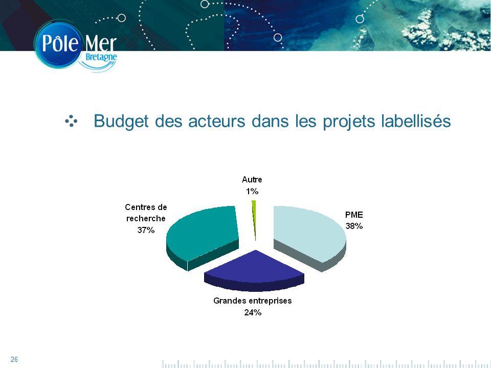 26 Budget des acteurs dans les projets labellisés
