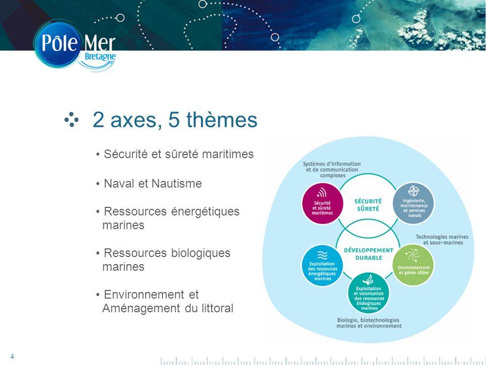 4 2 axes, 5 thèmes Sécurité et sûreté maritimes Naval et Nautisme Ressources énergétiques marines Ressources biologiques marines Environnement et Aménagement du littoral