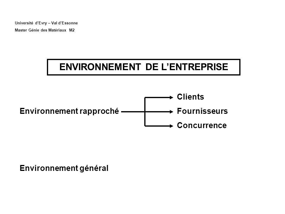 Université dEvry – Val dEssonne Master Génie des Matériaux M2 ENVIRONNEMENT DE LENTREPRISE Clients Environnement rapprochéFournisseurs Concurrence Environnement général