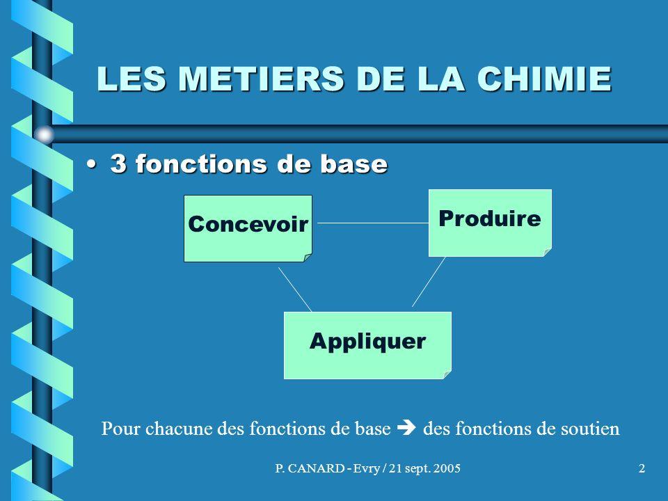 P. CANARD - Evry / 21 sept. 20052 LES METIERS DE LA CHIMIE 3 fonctions de base3 fonctions de base Produire Concevoir Appliquer Pour chacune des foncti