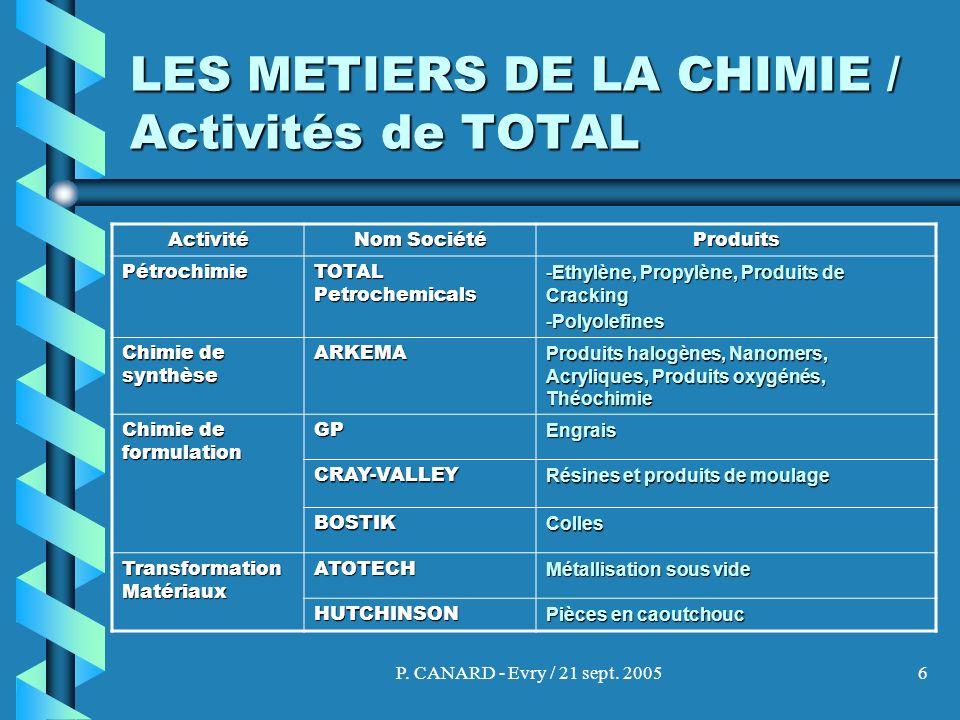 P. CANARD - Evry / 21 sept. 20056 LES METIERS DE LA CHIMIE / Activités de TOTAL Activité Nom Société Produits Pétrochimie TOTAL Petrochemicals -Ethylè