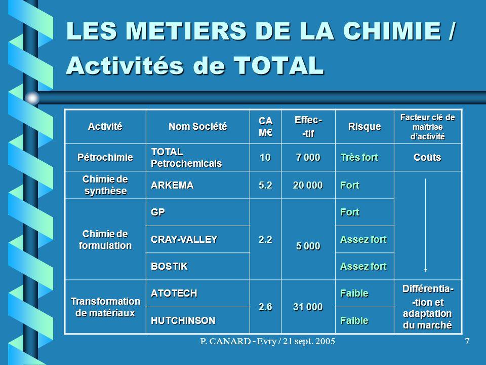 P. CANARD - Evry / 21 sept. 20057 LES METIERS DE LA CHIMIE / Activités de TOTAL Activité Nom Société CA M Effec--tifRisque Facteur clé de maîtrise dac