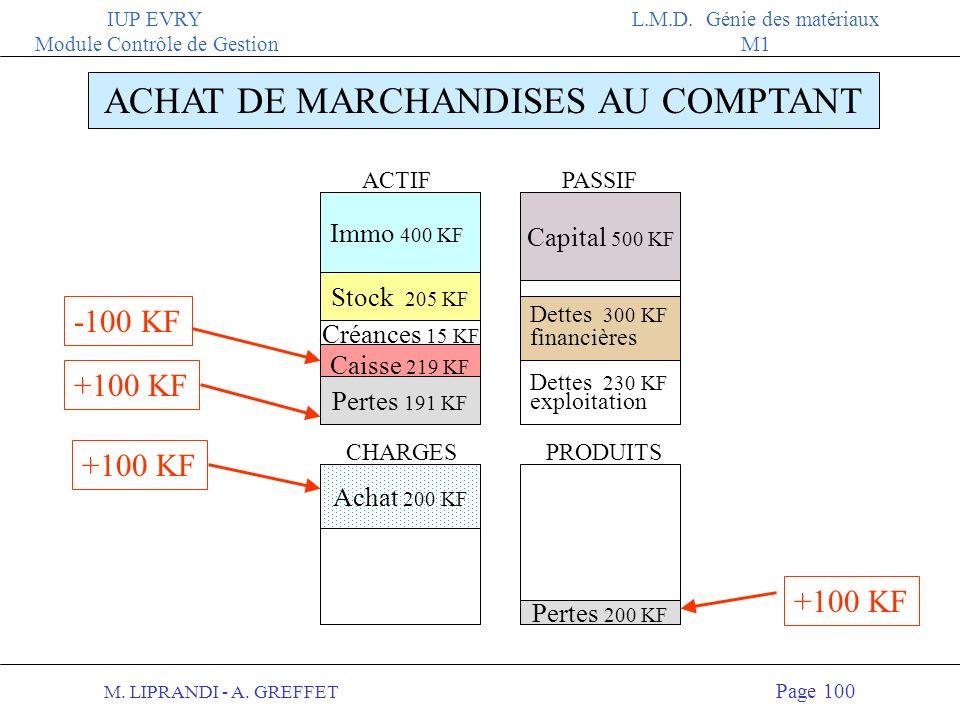 M. LIPRANDI - A. GREFFET Page 99 IUP EVRY Module Contrôle de Gestion L.M.D. Génie des matériaux M1 ACHAT DE MARCHANDISES AU COMPTANT 100 KF Au bilan :