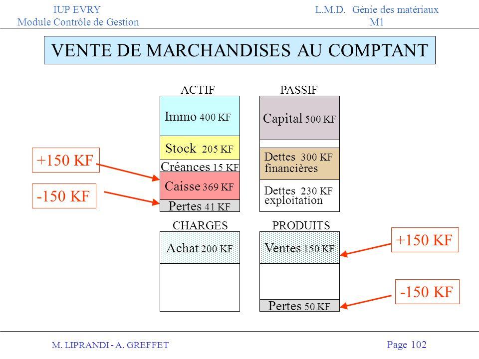 M. LIPRANDI - A. GREFFET Page 101 IUP EVRY Module Contrôle de Gestion L.M.D. Génie des matériaux M1 VENTE DE MARCHANDISES AU COMPTANT 150 KF Au bilan