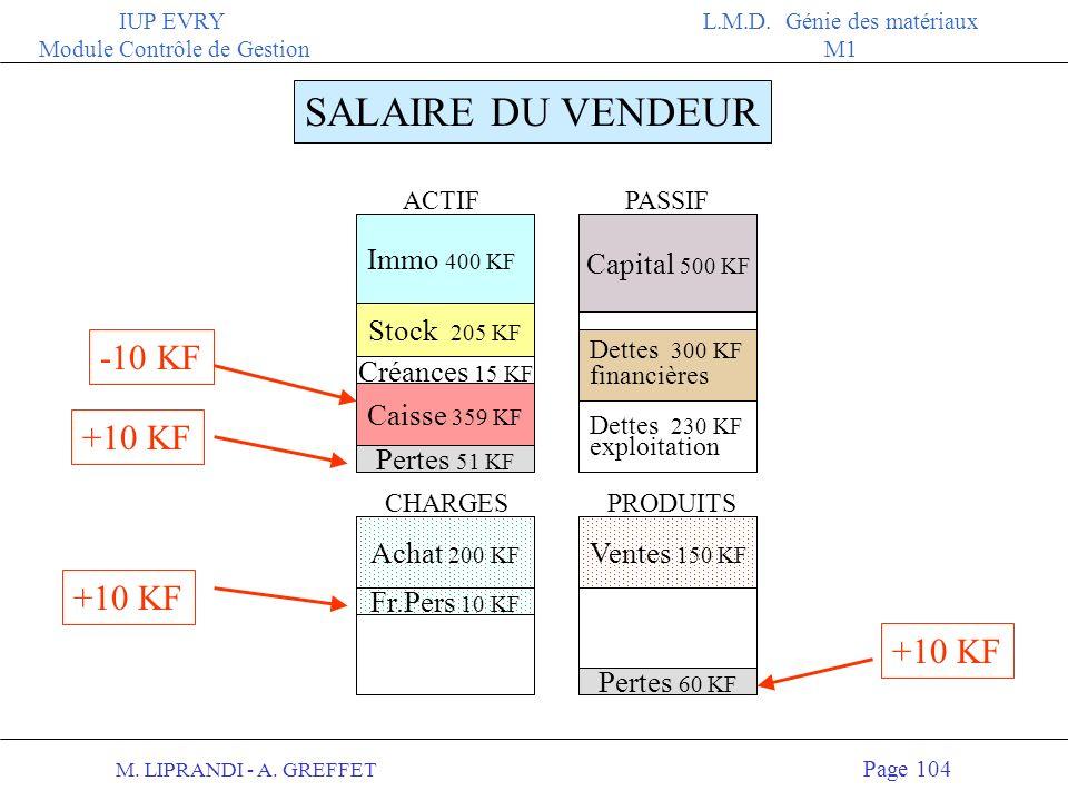 M. LIPRANDI - A. GREFFET Page 103 IUP EVRY Module Contrôle de Gestion L.M.D. Génie des matériaux M1 SALAIRE DU VENDEUR 10 KF Au bilan : 2 Diminution d