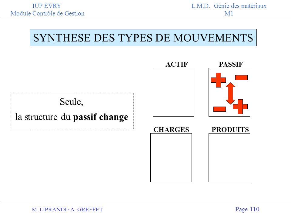 M. LIPRANDI - A. GREFFET Page 109 IUP EVRY Module Contrôle de Gestion L.M.D. Génie des matériaux M1 ACTIFPASSIF CHARGESPRODUITS SYNTHESE DES TYPES DE