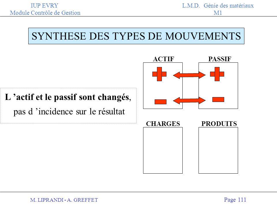 M. LIPRANDI - A. GREFFET Page 110 IUP EVRY Module Contrôle de Gestion L.M.D. Génie des matériaux M1 PASSIF CHARGESPRODUITS SYNTHESE DES TYPES DE MOUVE
