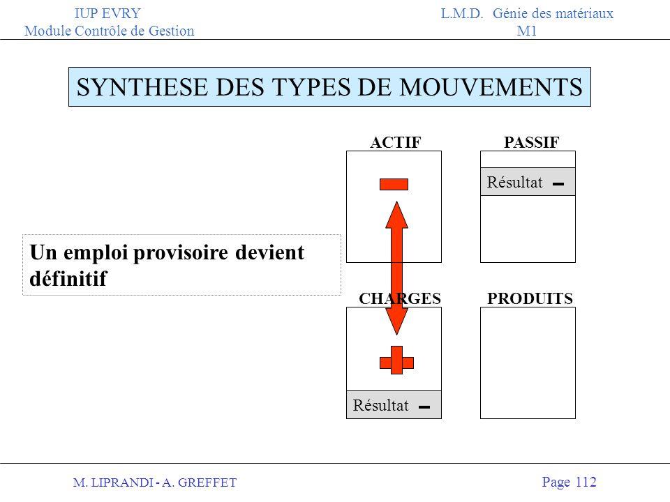 M. LIPRANDI - A. GREFFET Page 111 IUP EVRY Module Contrôle de Gestion L.M.D. Génie des matériaux M1 ACTIFPASSIF CHARGESPRODUITS SYNTHESE DES TYPES DE