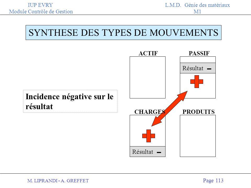 M. LIPRANDI - A. GREFFET Page 112 IUP EVRY Module Contrôle de Gestion L.M.D. Génie des matériaux M1 ACTIFPASSIF PRODUITS SYNTHESE DES TYPES DE MOUVEME