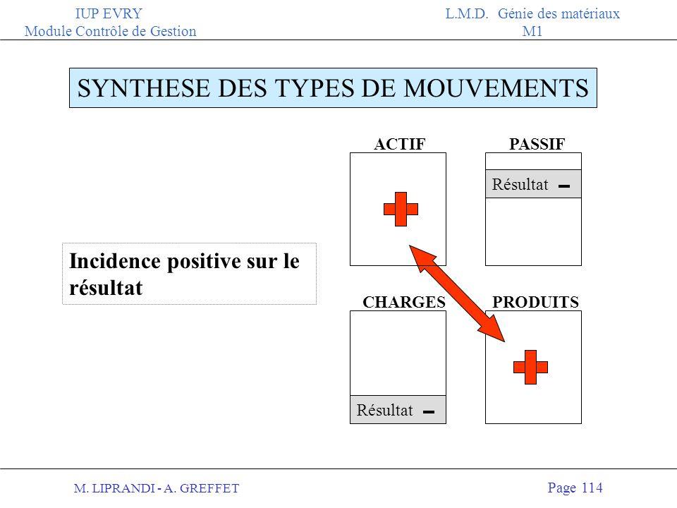 M. LIPRANDI - A. GREFFET Page 113 IUP EVRY Module Contrôle de Gestion L.M.D. Génie des matériaux M1 ACTIFPASSIF PRODUITS SYNTHESE DES TYPES DE MOUVEME