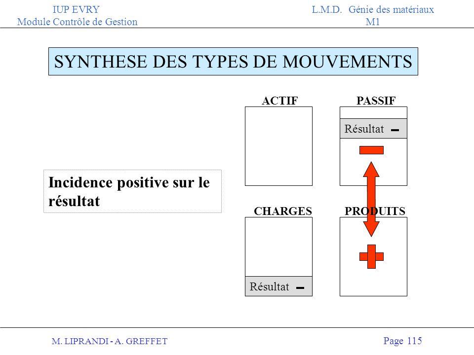 M. LIPRANDI - A. GREFFET Page 114 IUP EVRY Module Contrôle de Gestion L.M.D. Génie des matériaux M1 ACTIFPASSIF PRODUITS SYNTHESE DES TYPES DE MOUVEME