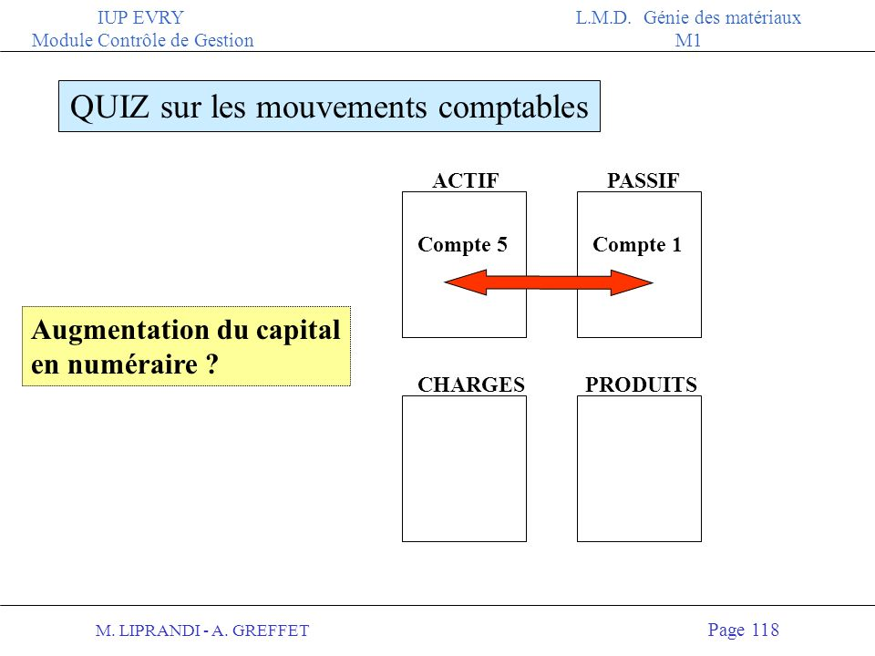 M. LIPRANDI - A. GREFFET Page 117 IUP EVRY Module Contrôle de Gestion L.M.D. Génie des matériaux M1 ACTIFPASSIF QUIZ sur les mouvements comptables CHA