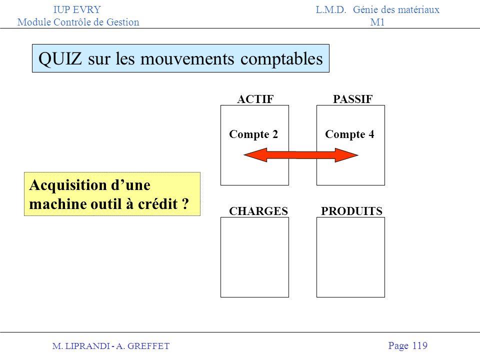 M. LIPRANDI - A. GREFFET Page 118 IUP EVRY Module Contrôle de Gestion L.M.D. Génie des matériaux M1 ACTIFPASSIF QUIZ sur les mouvements comptables CHA