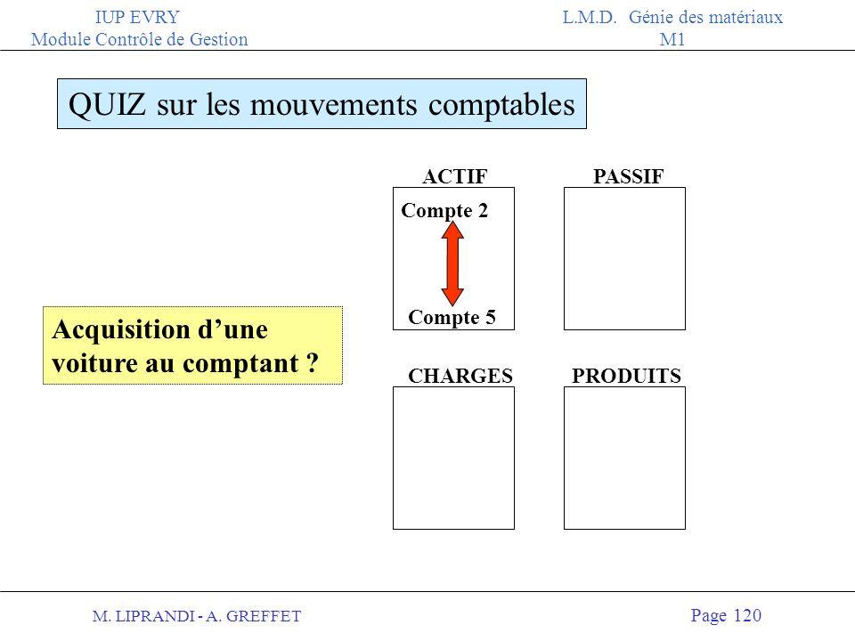 M. LIPRANDI - A. GREFFET Page 119 IUP EVRY Module Contrôle de Gestion L.M.D. Génie des matériaux M1 ACTIFPASSIF QUIZ sur les mouvements comptables CHA