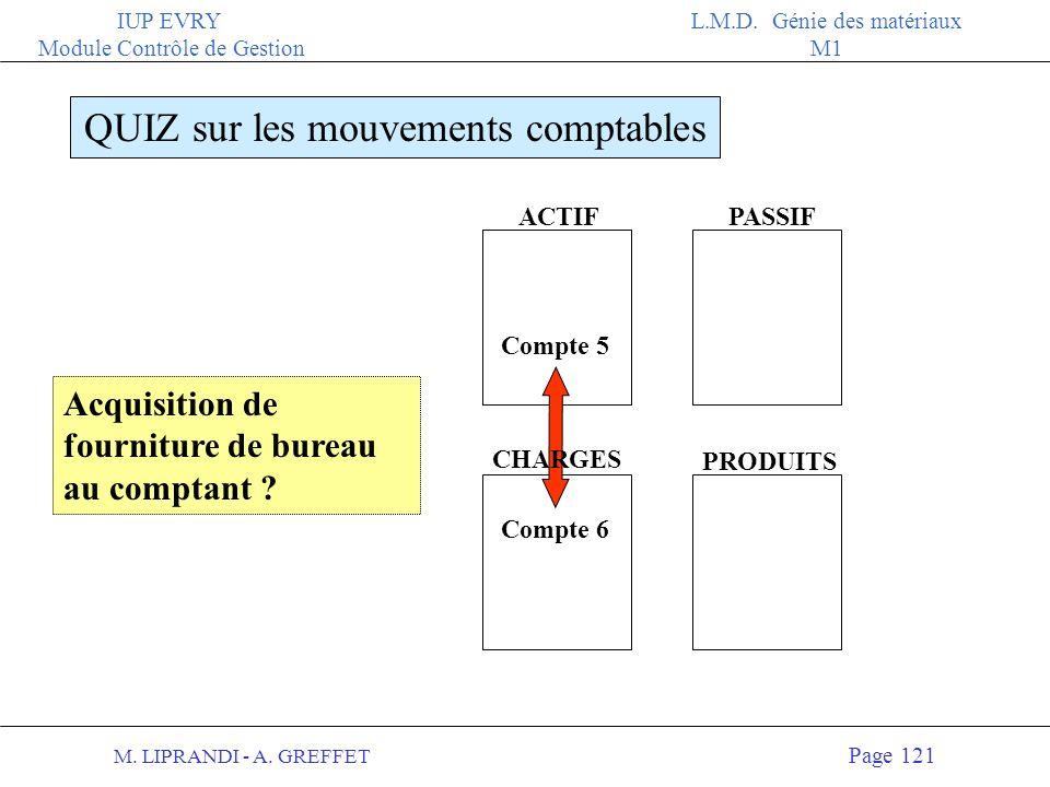 M. LIPRANDI - A. GREFFET Page 120 IUP EVRY Module Contrôle de Gestion L.M.D. Génie des matériaux M1 ACTIFPASSIF QUIZ sur les mouvements comptables CHA