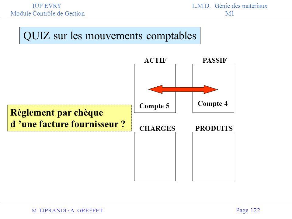 M. LIPRANDI - A. GREFFET Page 121 IUP EVRY Module Contrôle de Gestion L.M.D. Génie des matériaux M1 ACTIFPASSIF QUIZ sur les mouvements comptables PRO