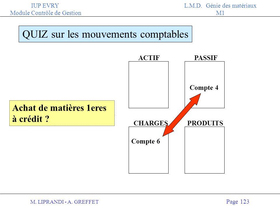 M. LIPRANDI - A. GREFFET Page 122 IUP EVRY Module Contrôle de Gestion L.M.D. Génie des matériaux M1 ACTIFPASSIF QUIZ sur les mouvements comptables CHA