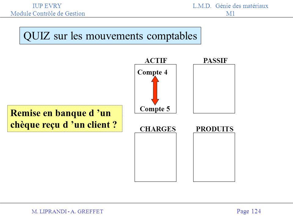 M. LIPRANDI - A. GREFFET Page 123 IUP EVRY Module Contrôle de Gestion L.M.D. Génie des matériaux M1 ACTIFPASSIF QUIZ sur les mouvements comptables CHA