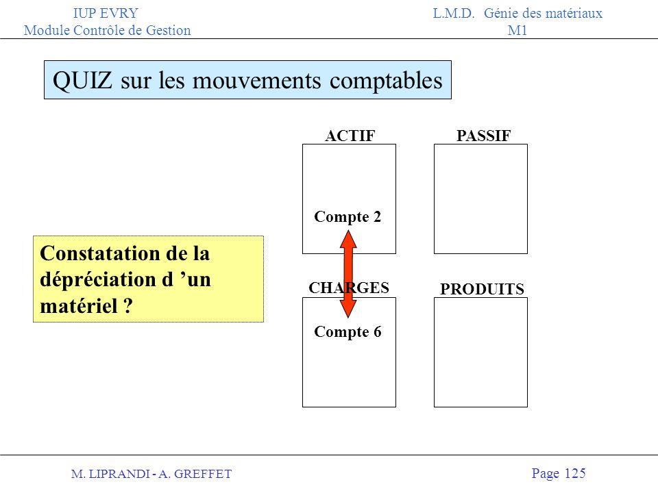 M. LIPRANDI - A. GREFFET Page 124 IUP EVRY Module Contrôle de Gestion L.M.D. Génie des matériaux M1 ACTIFPASSIF QUIZ sur les mouvements comptables CHA