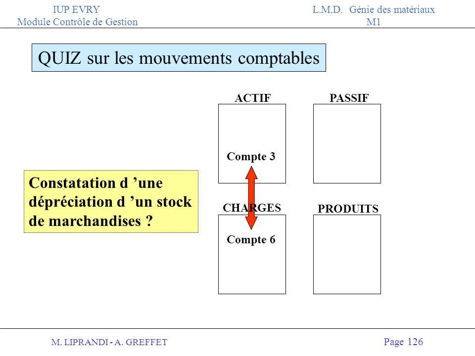 M. LIPRANDI - A. GREFFET Page 125 IUP EVRY Module Contrôle de Gestion L.M.D. Génie des matériaux M1 ACTIFPASSIF QUIZ sur les mouvements comptables PRO