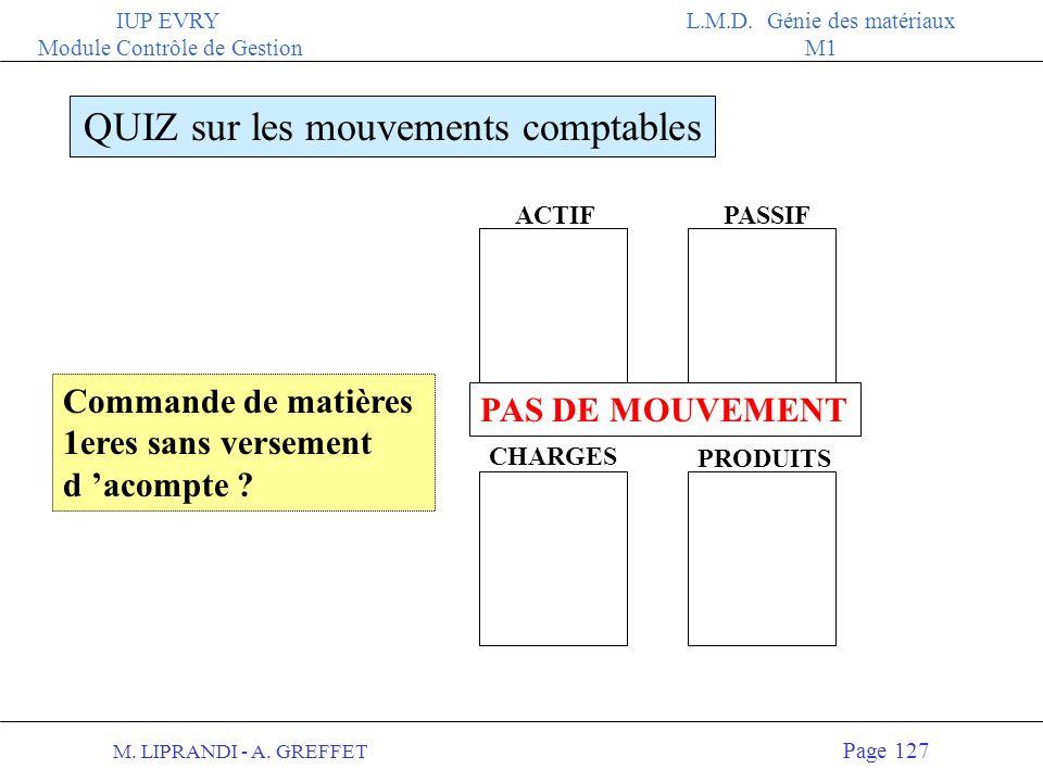 M. LIPRANDI - A. GREFFET Page 126 IUP EVRY Module Contrôle de Gestion L.M.D. Génie des matériaux M1 ACTIFPASSIF QUIZ sur les mouvements comptables PRO