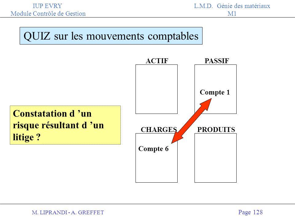 M. LIPRANDI - A. GREFFET Page 127 IUP EVRY Module Contrôle de Gestion L.M.D. Génie des matériaux M1 ACTIFPASSIF QUIZ sur les mouvements comptables PRO