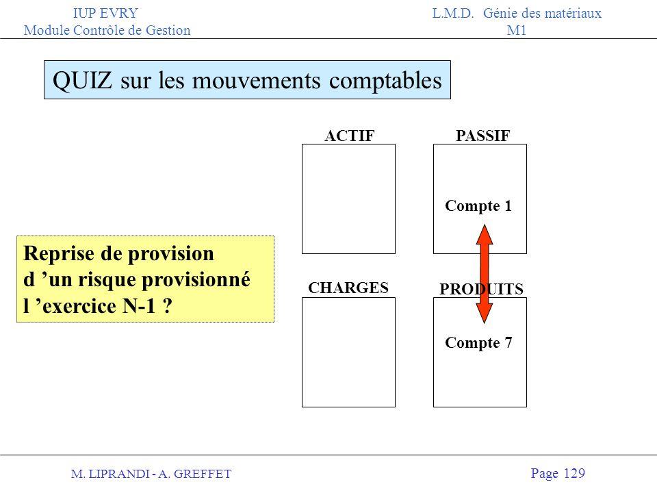 M. LIPRANDI - A. GREFFET Page 128 IUP EVRY Module Contrôle de Gestion L.M.D. Génie des matériaux M1 ACTIFPASSIF QUIZ sur les mouvements comptables CHA