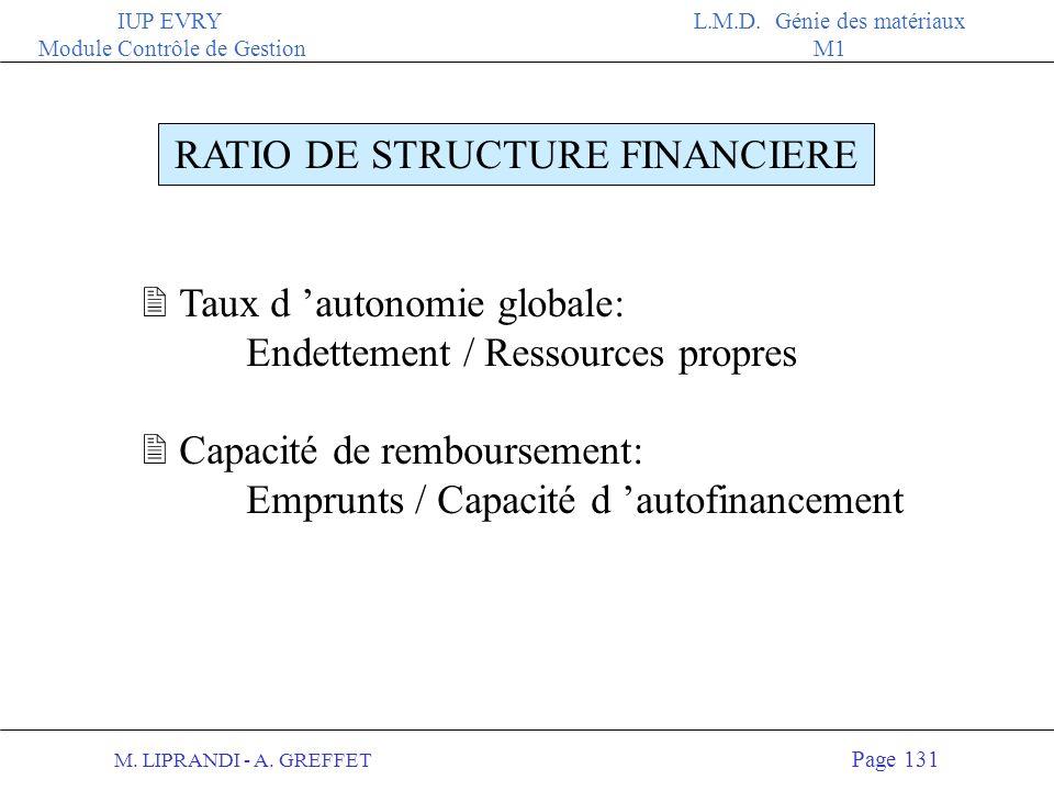 M. LIPRANDI - A. GREFFET Page 130 IUP EVRY Module Contrôle de Gestion L.M.D. Génie des matériaux M1 APPROCHE D ANALYSE DU BILAN Méthode des ratios : r