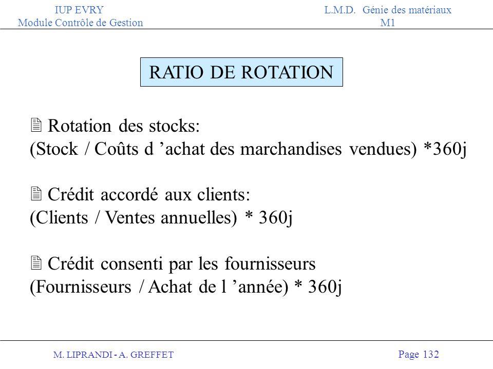 M. LIPRANDI - A. GREFFET Page 131 IUP EVRY Module Contrôle de Gestion L.M.D. Génie des matériaux M1 RATIO DE STRUCTURE FINANCIERE 2 Taux d autonomie g