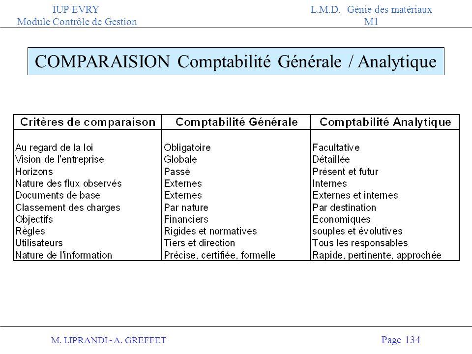M. LIPRANDI - A. GREFFET Page 133 IUP EVRY Module Contrôle de Gestion L.M.D. Génie des matériaux M1 LA COMPTABILITE GENERALE A SES LIMITES 2 Délais 2