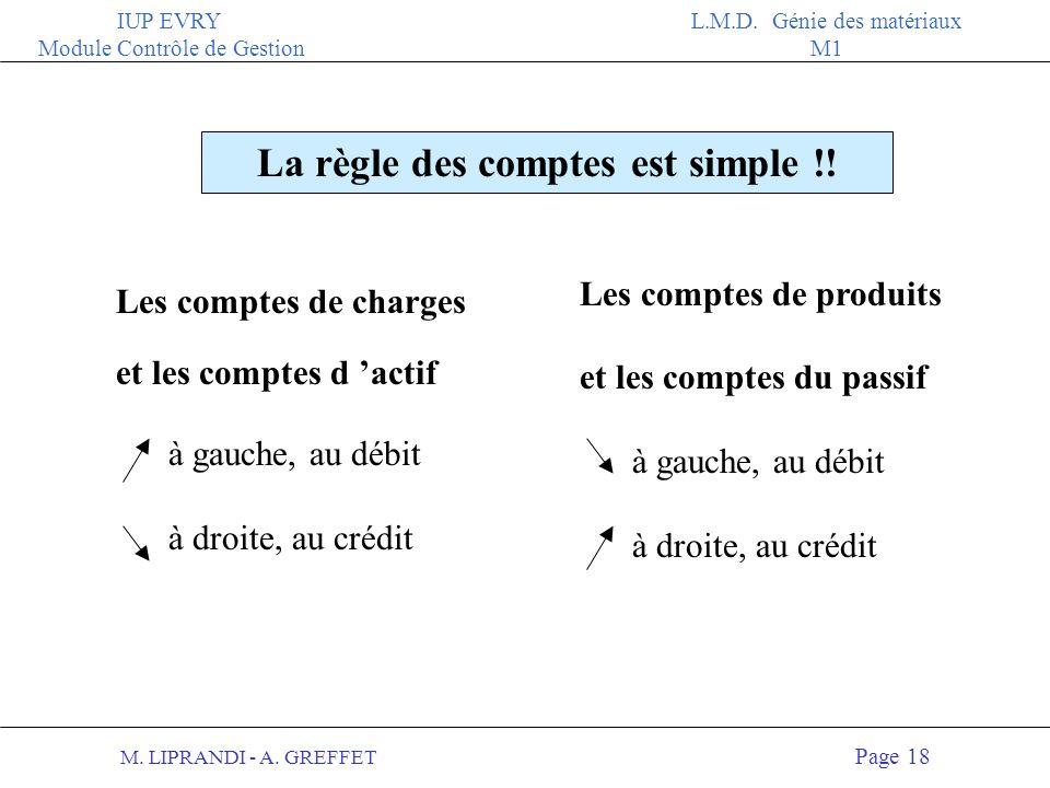 M. LIPRANDI - A. GREFFET Page 17 IUP EVRY Module Contrôle de Gestion L.M.D. Génie des matériaux M1 EXEMPLE du compte FOURNISSEURS Débits = Sorties Cré
