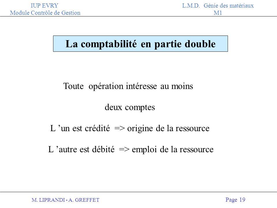 M. LIPRANDI - A. GREFFET Page 18 IUP EVRY Module Contrôle de Gestion L.M.D. Génie des matériaux M1 La règle des comptes est simple !! Les comptes de c