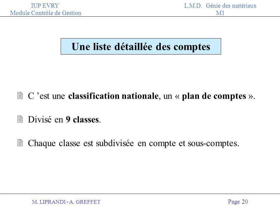 M. LIPRANDI - A. GREFFET Page 19 IUP EVRY Module Contrôle de Gestion L.M.D. Génie des matériaux M1 La comptabilité en partie double Toute opération in