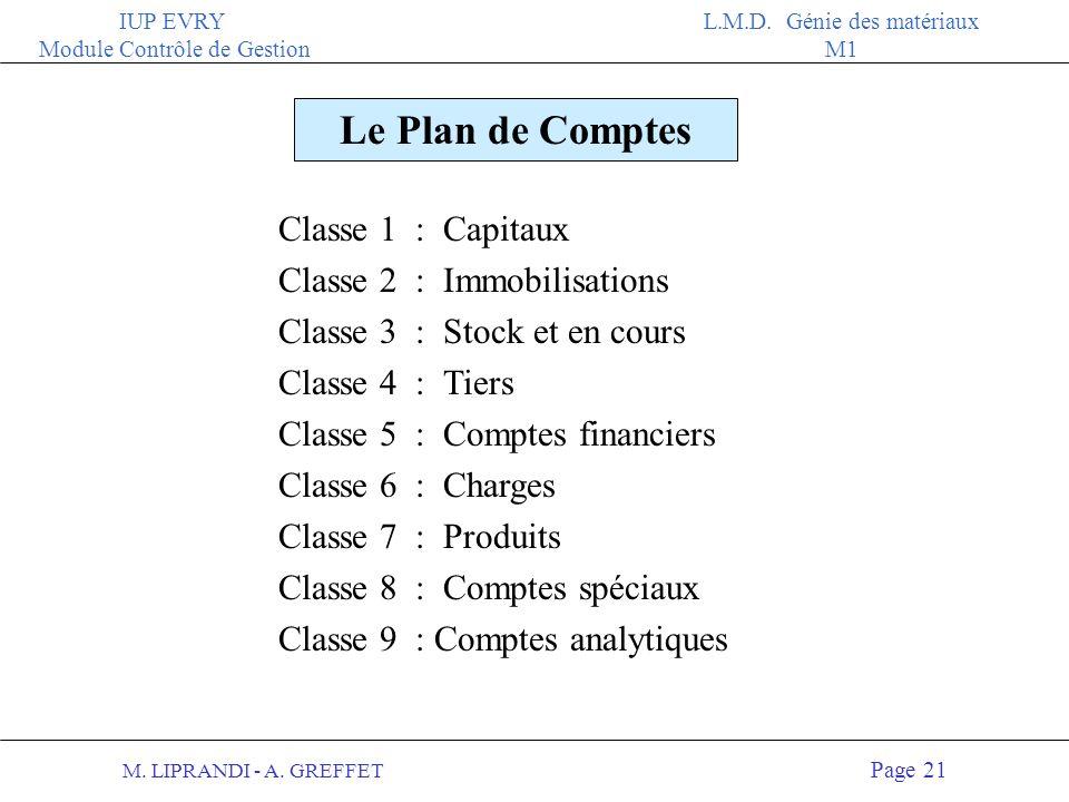 M. LIPRANDI - A. GREFFET Page 20 IUP EVRY Module Contrôle de Gestion L.M.D. Génie des matériaux M1 Une liste détaillée des comptes 2 C est une classif