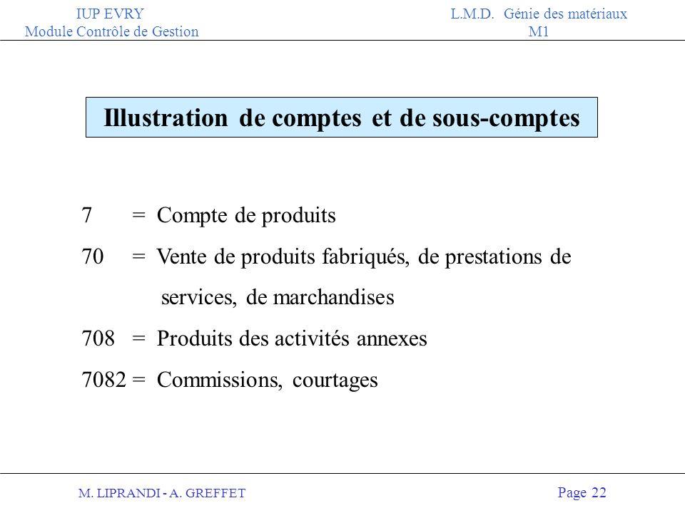 M. LIPRANDI - A. GREFFET Page 21 IUP EVRY Module Contrôle de Gestion L.M.D. Génie des matériaux M1 Le Plan de Comptes Classe 1 : Capitaux Classe 2 : I