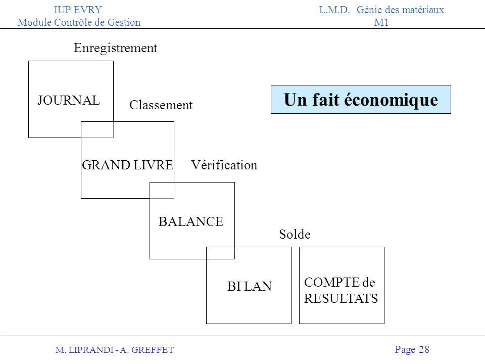 M. LIPRANDI - A. GREFFET Page 27 IUP EVRY Module Contrôle de Gestion L.M.D. Génie des matériaux M1 Les supports comptables Les systèmes comptables son